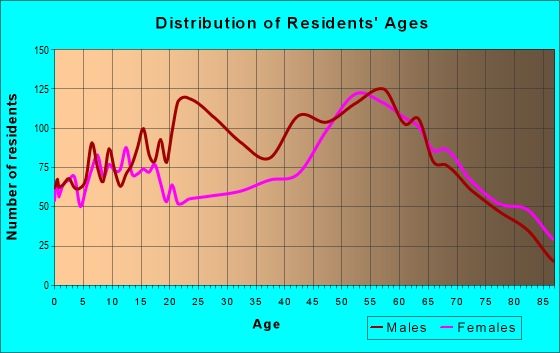 Age and Sex of Residents in zip code 49660