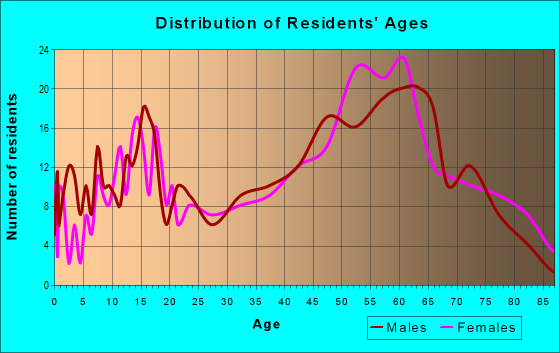 Age and Sex of Residents in zip code 49664