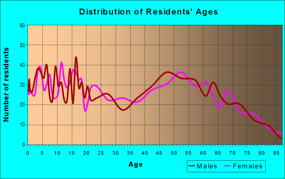 Age and Sex of Residents in zip code 49665