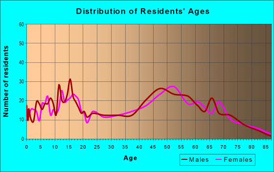 Age and Sex of Residents in zip code 49688