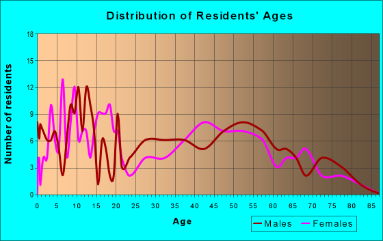 Age and Sex of Residents in zip code 49705