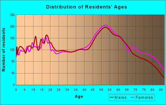 Age and Sex of Residents in zip code 49707