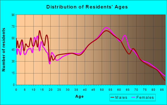 Age and Sex of Residents in zip code 49712