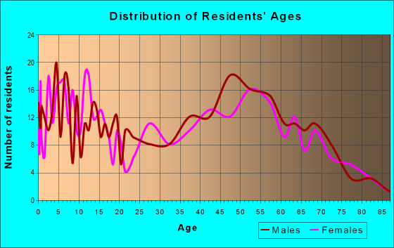 Age and Sex of Residents in zip code 49713