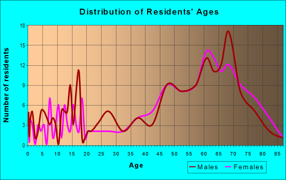 Age and Sex of Residents in zip code 49726