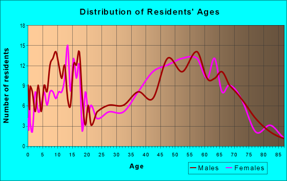 Age and Sex of Residents in zip code 49729