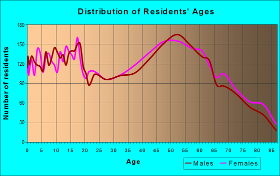 Age and Sex of Residents in zip code 49735