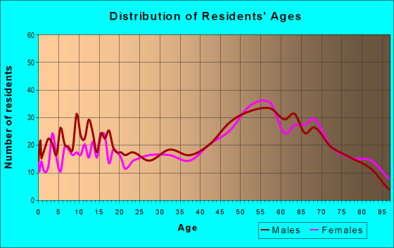 Age and Sex of Residents in zip code 49746