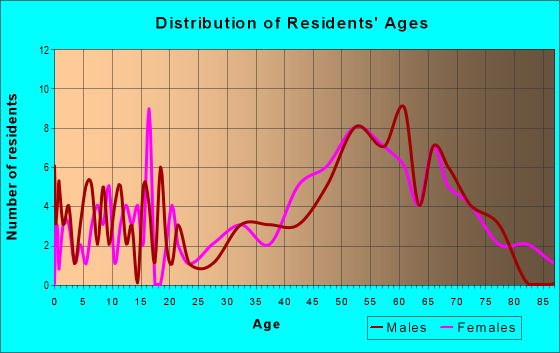 Age and Sex of Residents in zip code 49760