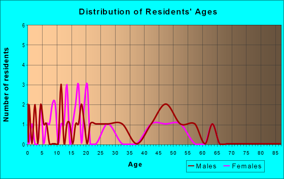 Age and Sex of Residents in zip code 49764