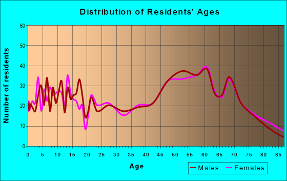 Age and Sex of Residents in zip code 49765