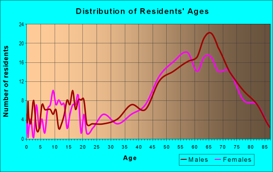 Age and Sex of Residents in zip code 49777