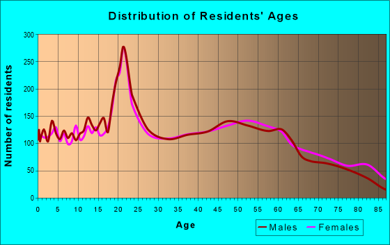 Age and Sex of Residents in zip code 49783