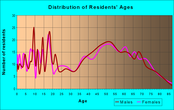 Age and Sex of Residents in zip code 49795