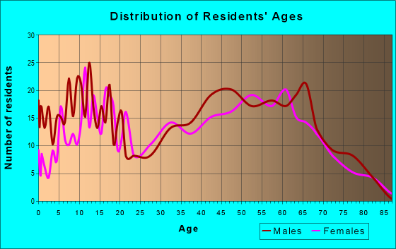 Age and Sex of Residents in zip code 49799