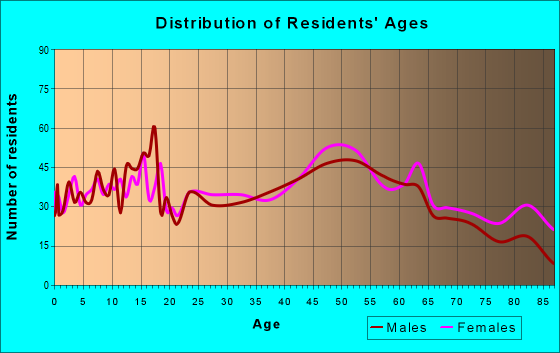 Age and Sex of Residents in zip code 49802