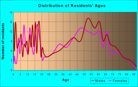Age and Sex of Residents in zip code 49814
