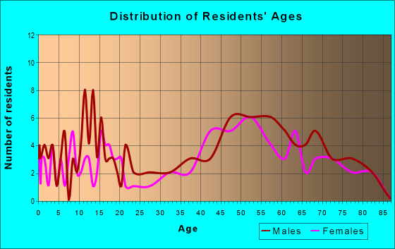 Age and Sex of Residents in zip code 49817