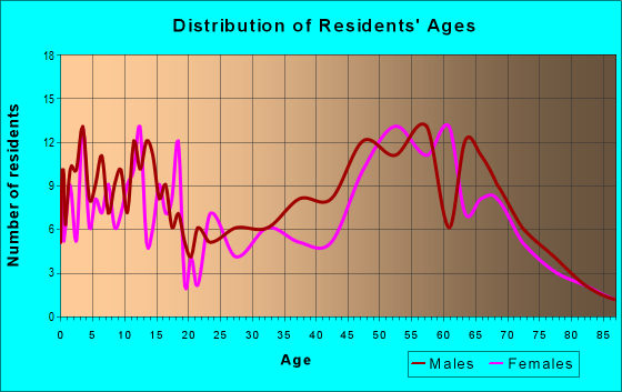 Age and Sex of Residents in zip code 49821