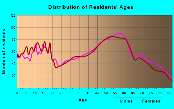 Age and Sex of Residents in zip code 49837