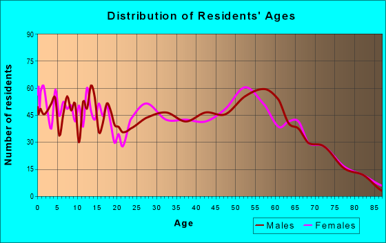 Age and Sex of Residents in zip code 49841