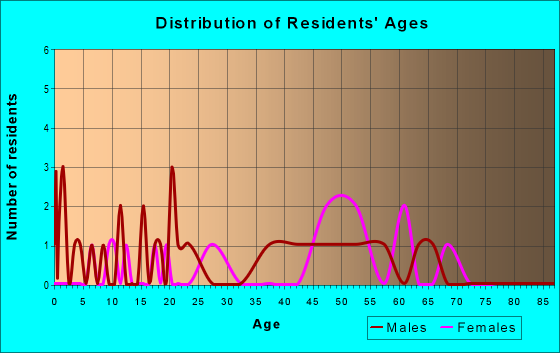 Age and Sex of Residents in zip code 49848
