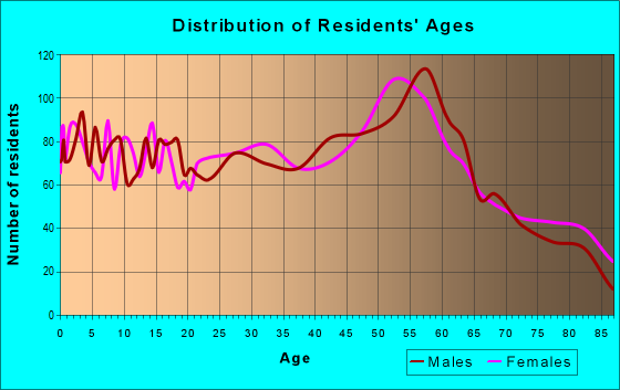 Age and Sex of Residents in zip code 49849