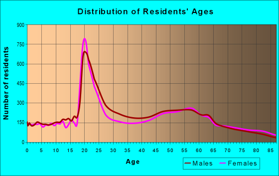 Age and Sex of Residents in zip code 49855