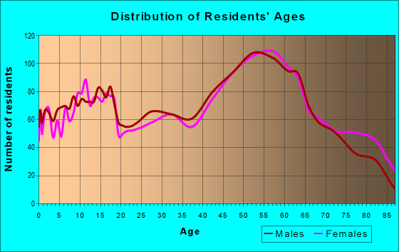 Age and Sex of Residents in zip code 49858