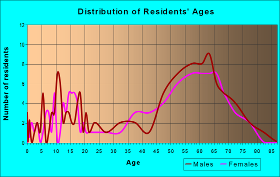 Age and Sex of Residents in zip code 49861