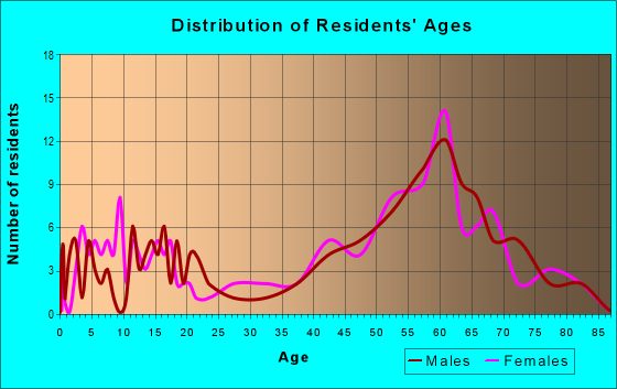 Age and Sex of Residents in zip code 49895