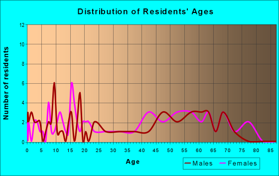 Age and Sex of Residents in zip code 49901