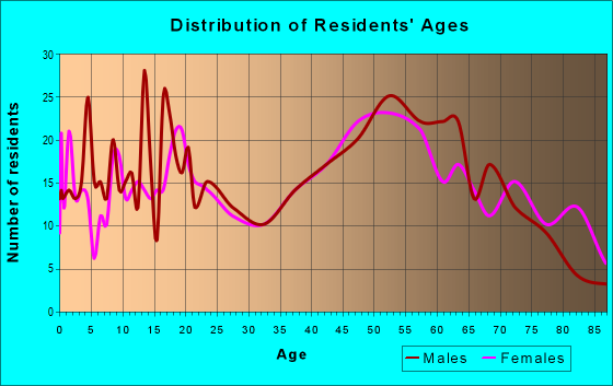 Age and Sex of Residents in zip code 49911