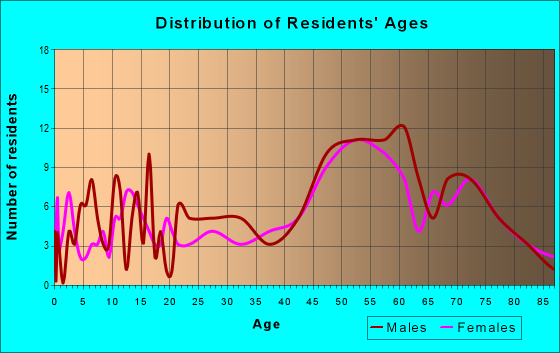 Age and Sex of Residents in zip code 49912