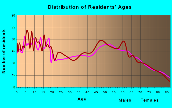 Age and Sex of Residents in zip code 49913