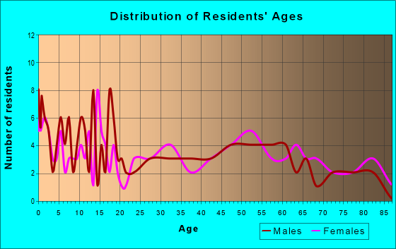 Age and Sex of Residents in zip code 49915