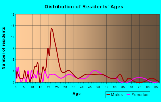 Age and Sex of Residents in zip code 49921