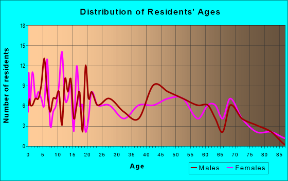 Age and Sex of Residents in zip code 49922