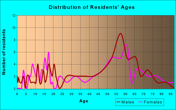 Age and Sex of Residents in zip code 49925