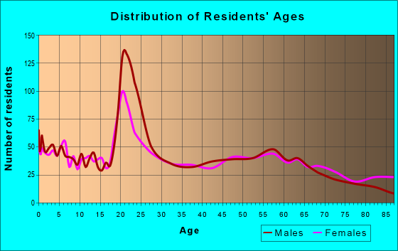 Age and Sex of Residents in zip code 49930