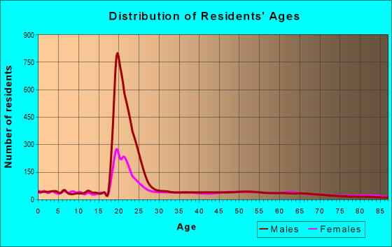 Age and Sex of Residents in zip code 49931