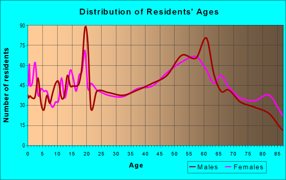 Age and Sex of Residents in zip code 49938