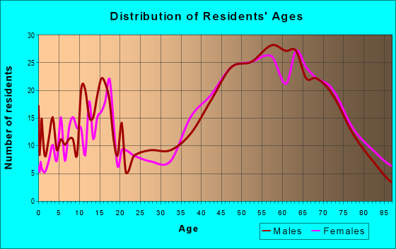 Age and Sex of Residents in zip code 49953