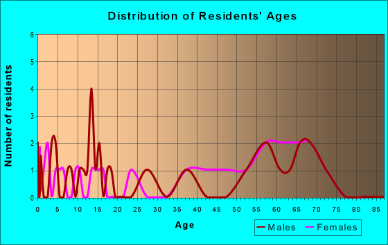 Age and Sex of Residents in zip code 49960