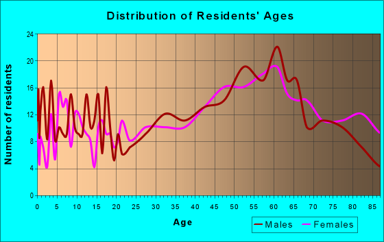 Age and Sex of Residents in zip code 49968