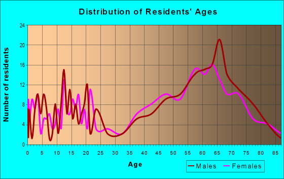 Age and Sex of Residents in zip code 49969