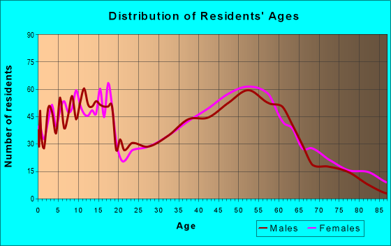 Age and Sex of Residents in zip code 50003