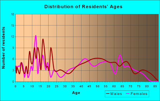 Age and Sex of Residents in zip code 50005