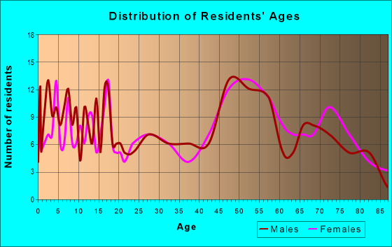 Age and Sex of Residents in zip code 50020