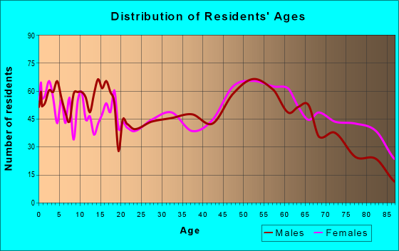 Age and Sex of Residents in zip code 50022